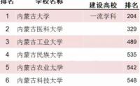 2018年内蒙古自治区高校大学排名发布