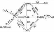 2019高考化学酸碱中和滴定知识点总结归纳