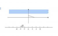 青岛版初一数学上册知识点总结《数轴 》导学教案