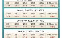 2019年1月7日起北京市实行限行尾号新号段标准