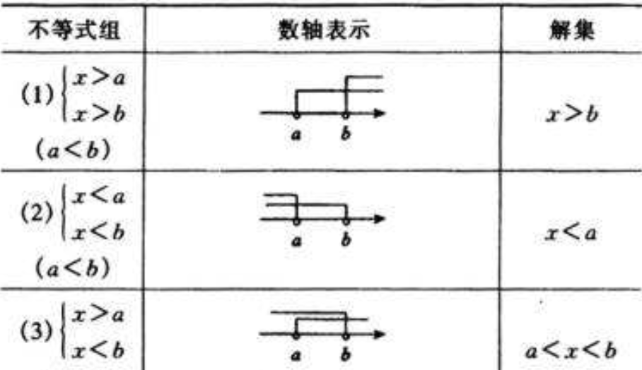 人教版初一数学下册知识点总结《不等式及其解集》教案课件分析